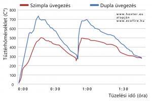 duplauvegezes-grafikon